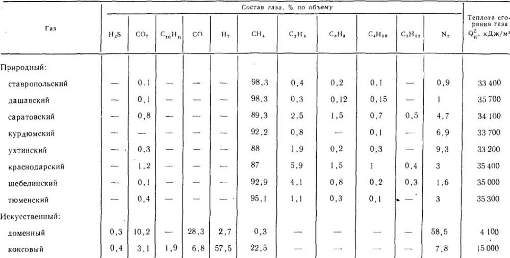 характеристика природного газа как топлива для котельной