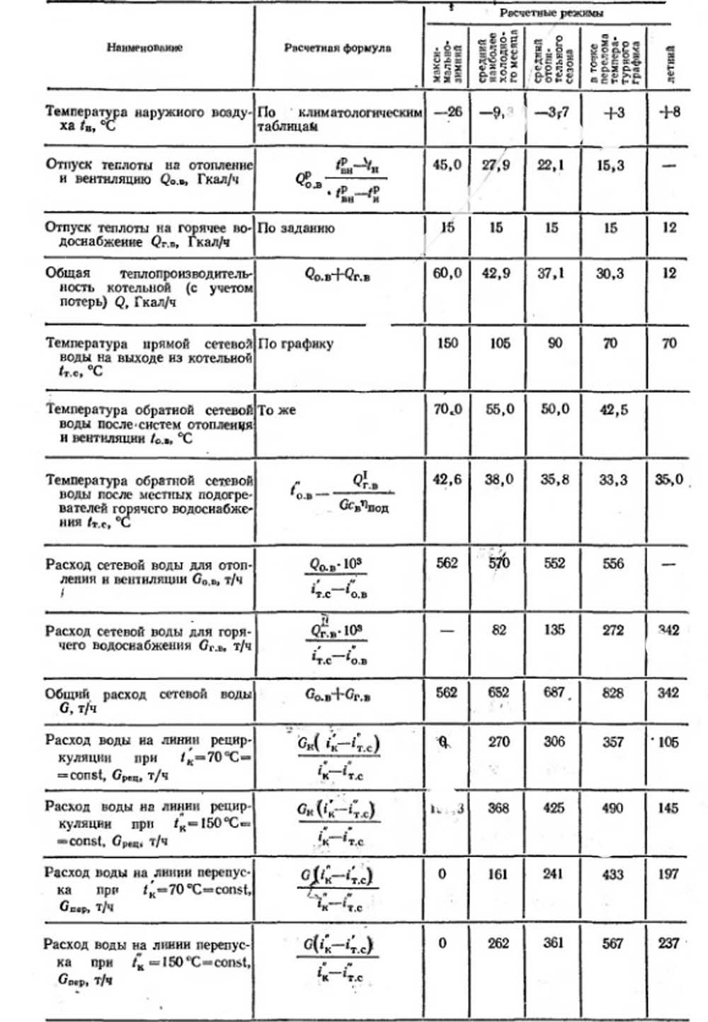 Тепловой расчет тепловой схемы котельной